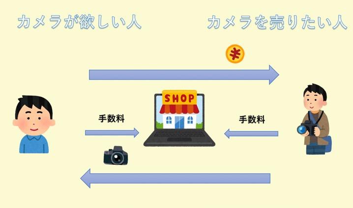 カメラを買い売りするイメージ図2